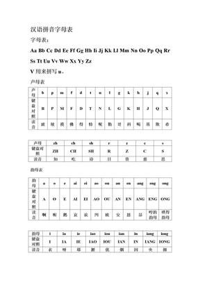 汉语拼音字母表与键盘对照学习打字法.doc