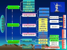 民法学体系图.pdf