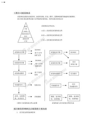工程公司质量体系.doc