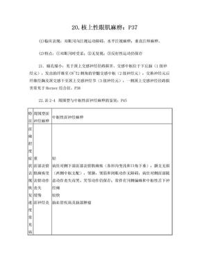 神经病学重点总结.doc