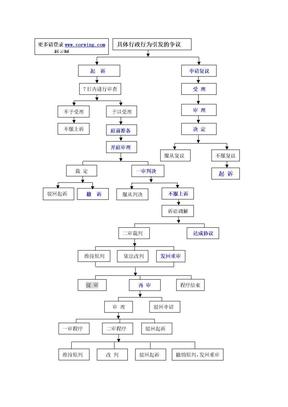 行政流程图.doc--科云网