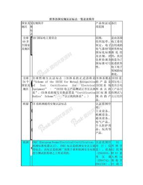 世界各国安规认证标志、简介及常见标识.doc