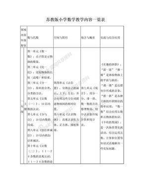 苏教版小学数学教学内容一览表.doc