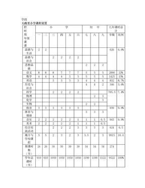 中小学部颁标准课程设置.doc