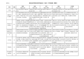 5本科毕业论文(设计)评分标准.doc