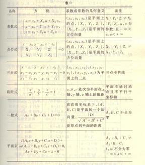 解析几何第二章总结.pdf