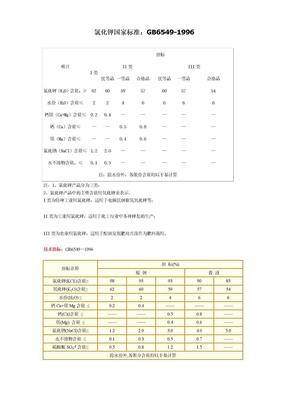 氯化钾国家标准.doc