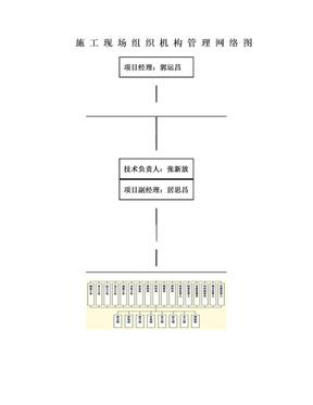 施工现场组织机构管理网络图.doc