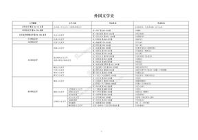 外国文学史笔记完整图解版(朱维之,郑克鲁).doc