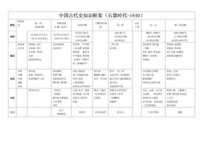 高中历史通史复习时空定位表.doc