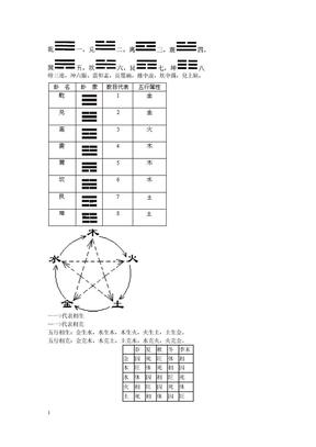 周易 预测起卦与五行.doc