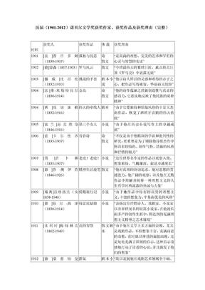 历届诺贝尔文学奖作品.doc