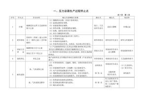 压力容器质量控制点一览表.doc
