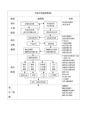 手机开发流程.doc