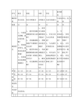 事业单位结构化面试评分表.doc