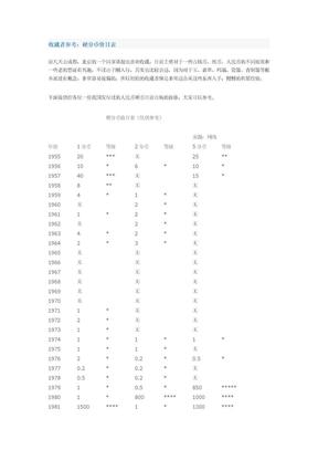 收藏者参考:硬分币价目表.doc