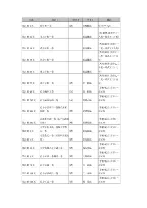 《北京图书馆藏珍本年谱丛刊》索引.doc