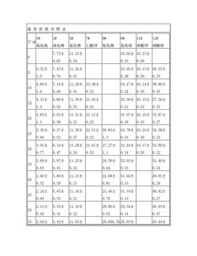 饱和盐溶液相对湿度对照表.doc