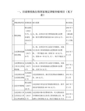 2018年津贴补贴项目清理(网).doc