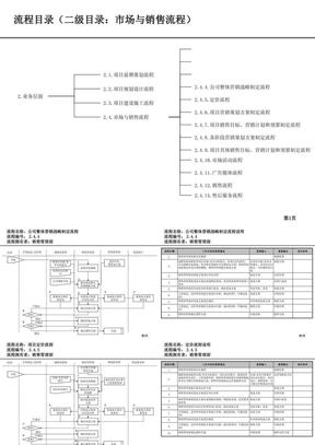房地产公司各部门流程图--销售管理部流程.ppt