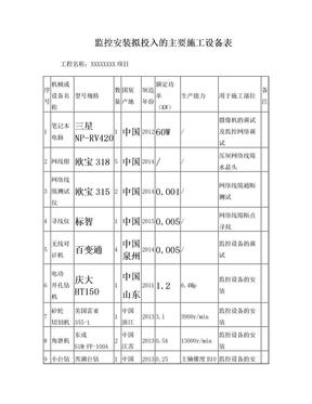 监控拟投入的主要施工设备表.doc