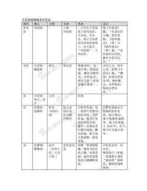丰县典故遗迹及年代表.doc