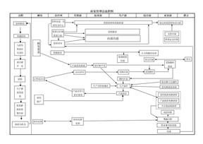质量管理体系过程总流程图.doc