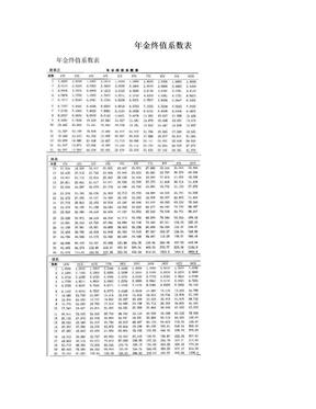年金终值系数表.doc