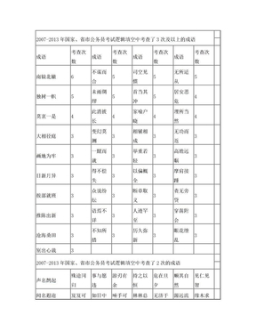 历年公务员逻辑填空高频成语.doc