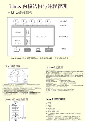 Linux内核结构与进程管理.ppt