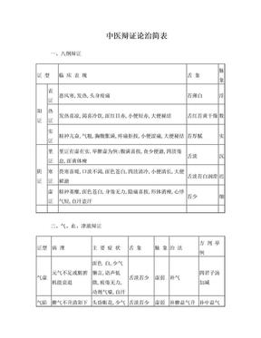 中医辩证论治简表.doc