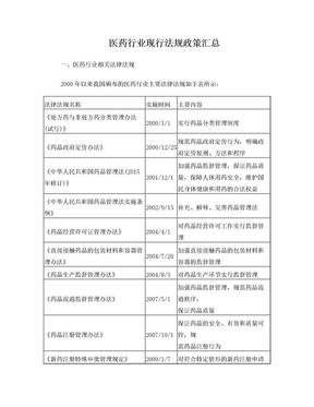 医药行业现行法规政策汇总.doc