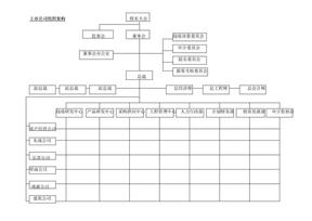组织架构相关上市公司组织架构.DOC