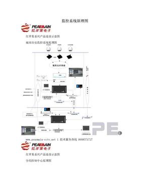监控系统原理图.doc