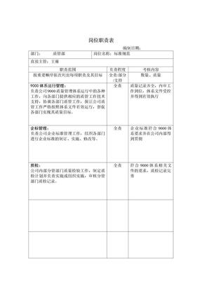 【岗位职责表】质管部岗位职责Pages4.doc