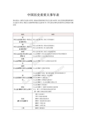 中国历史重要大事年表.doc