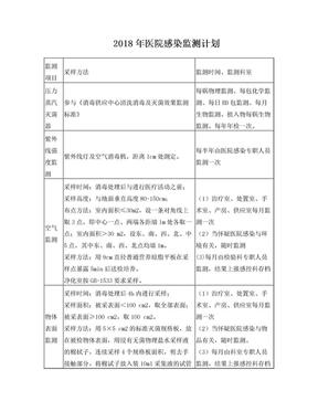 2018年医院感染监测计划.doc
