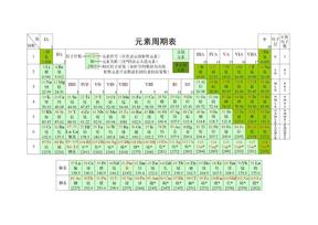 化学元素周期表 超清 可打印!.doc
