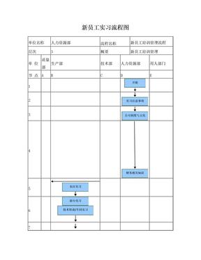 新员工培训流程图及工作标准.doc