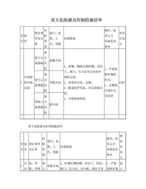 重大危险源.doc