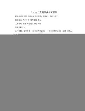 0.4人力资源部业务流程图.doc