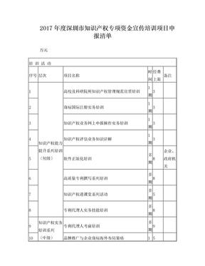 2017年深圳知识产权专项资金宣传培训项目申报清单万元培训.doc