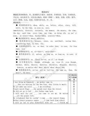高中英语状语从句详解表格例句.doc