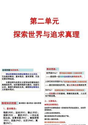 政治哲学第二单元考点2011.11.ppt