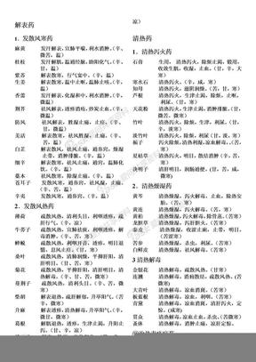 中药速记打印版.doc