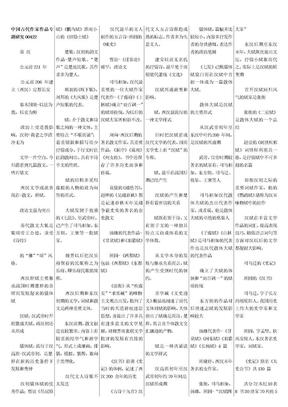中国古代作家作品专题研究.doc