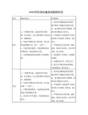 岗位廉政风险防控表.doc