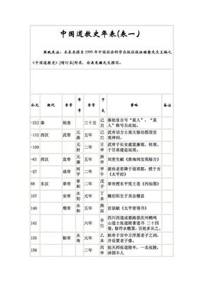 中国道教史年表.pdf