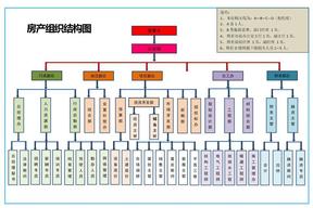 地产组织结构图二 (1).docx