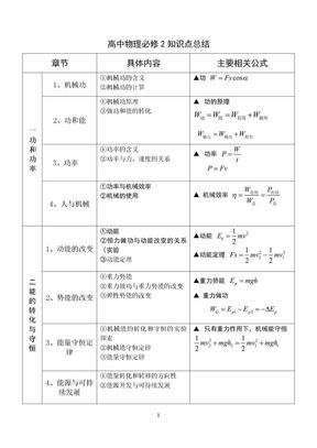 高中物理必修2知识点总结.doc